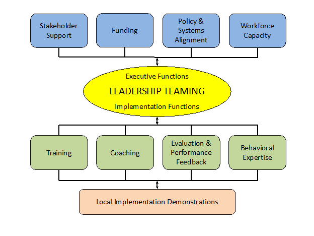 Title:PBIS Implementation Blueprint for Districts, Regions and States flowchart - Description: Executive Functions Stakeholder Support, Funding, Policy & Systems Alignment and Workforce Capacity relate to central circle titled Leadership Teaming. The Leadership teaming relates to Implementation functions: Training, Coaching, Evaluation & performance feedback, and Behavioral expertise - and they relate to Local Implementation Demonstrations
