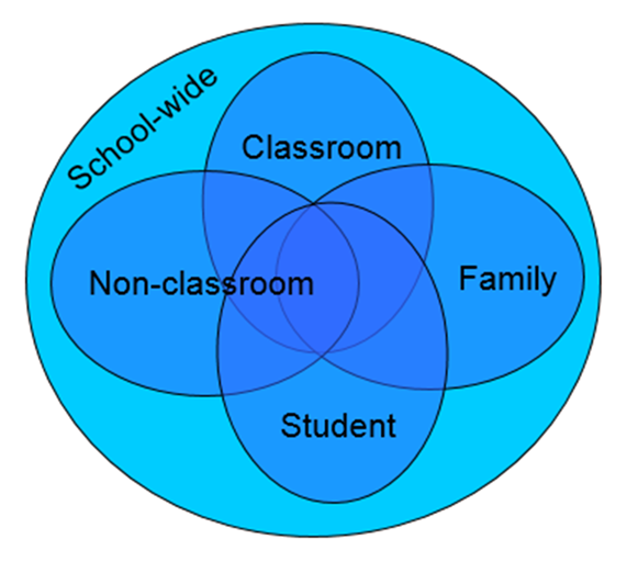Title: School-Wide Systems Venn Diagram - Description: One large blue circle titled School-wide with 4 smaller blue ovals overlapping inside labeled classroom, non classroom, student and family